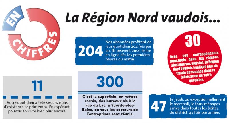 La Région Nord Vaudois en chiffres.