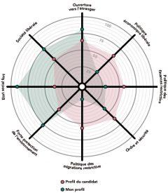 La «smartspider» décrit, sur huit axes qui reprennent des domaines liés aux thèmes politiques actuels, la position de chacun et permet ainsi de se comparer aux candidats. ©smartvote.ch