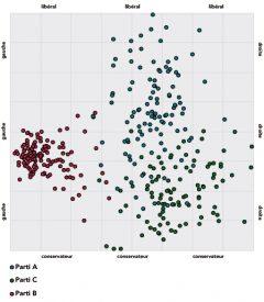 Autre représentation graphique de smartvote.ch, la «smartmap» offre une vision globale du positionnement des candidats et de l'électeur potentiel en deux dimensions. ©smartvote.ch